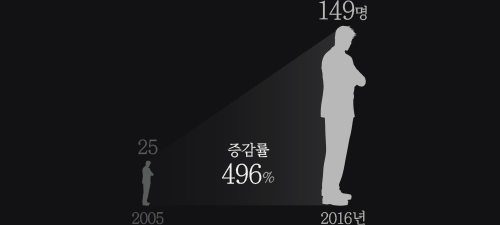 2005~2016년 실업급여 수령자 많이 늘어난 업종