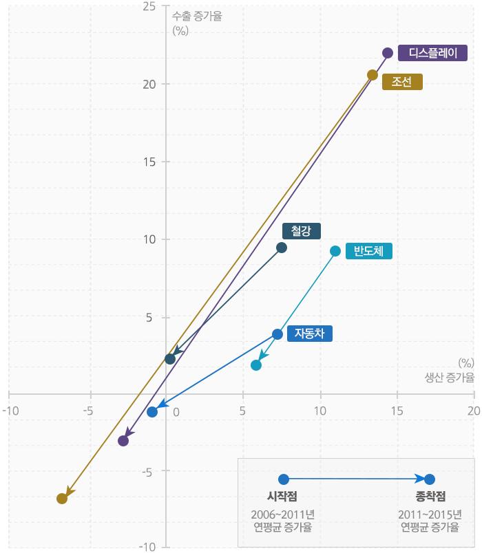 2006년~2015년 수출, 생산 증가율 급락을 표시한 인포그래픽