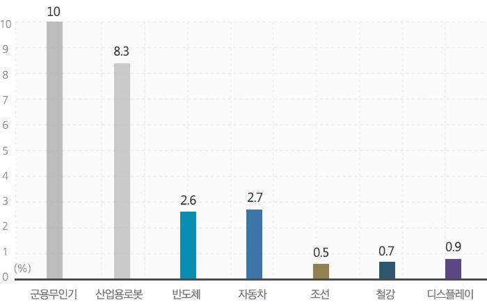 2025년 까지 세계 시장 성장률. 군용무인기 10% , 산업용 로봇 8.3%, 반도체 2.6%, 자동차 2.7%, 조건 0.5%, 철강 0.7%, 디스플레이 0.9%