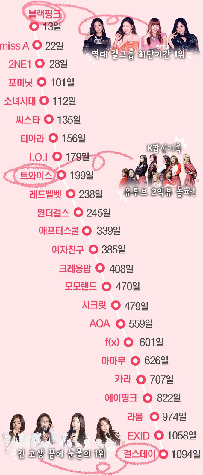 역대 걸그룹 1위 기록