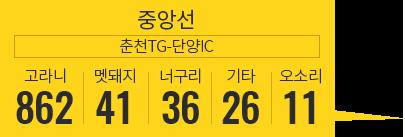 중앙선 광주IC-남이JC 고라니 426, 멧돼지 12, 너구리 6, 기타 3, 멧토끼 2