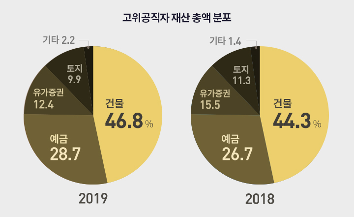 2018-2019 재산 분류별 그래프