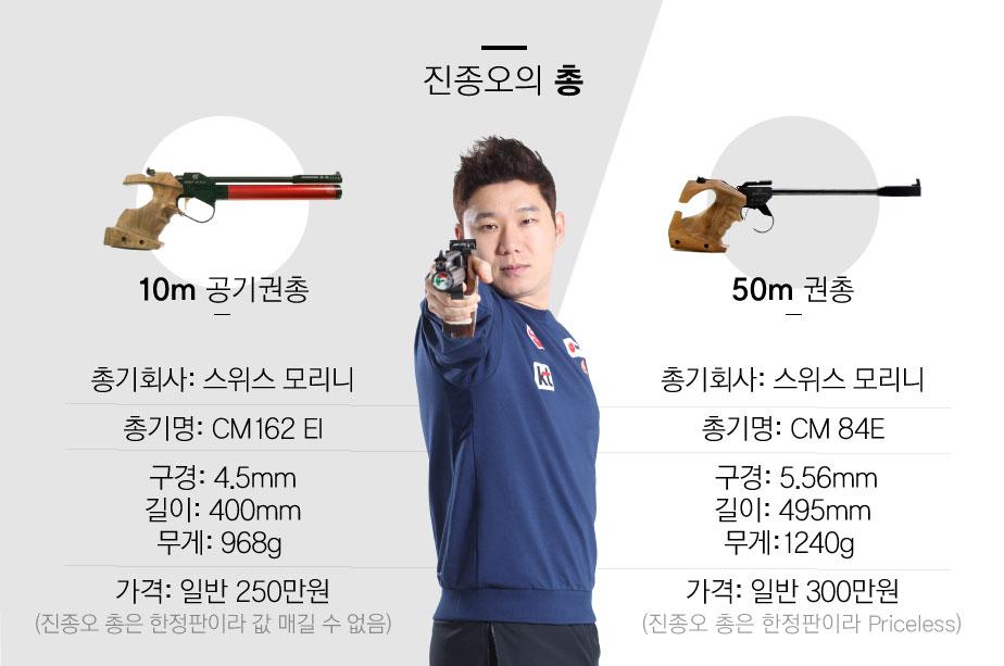 진종오의 총