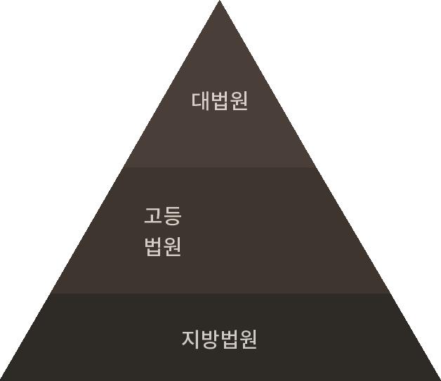 피라미드 이미지